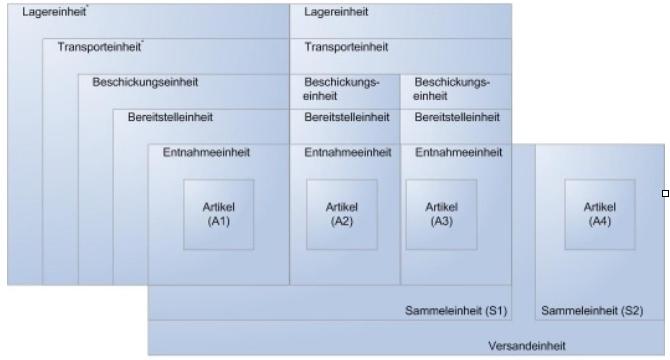 Mengenbeziehungen unterschiedlicher Materialflusseinheiten in ihren verschiedenen Bezugssystemen