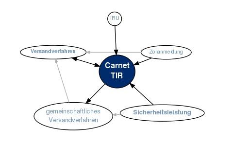 Mindmap Carnet TIR
