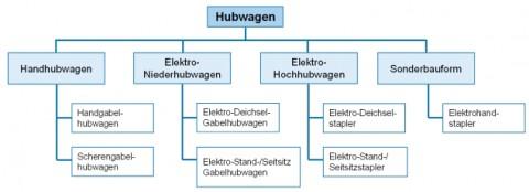 Klassifikation der Hubwagen