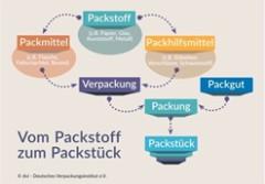 Vom Packstoff zum Packstück