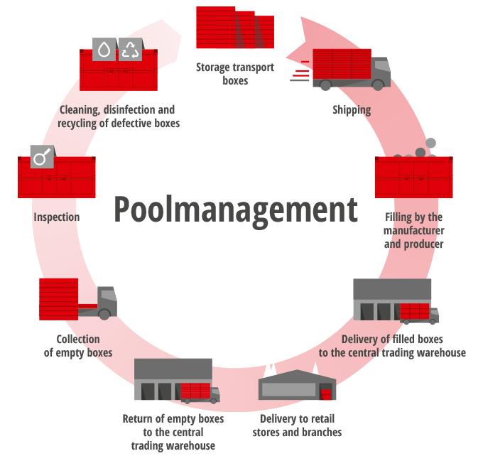 Poolmanagement
